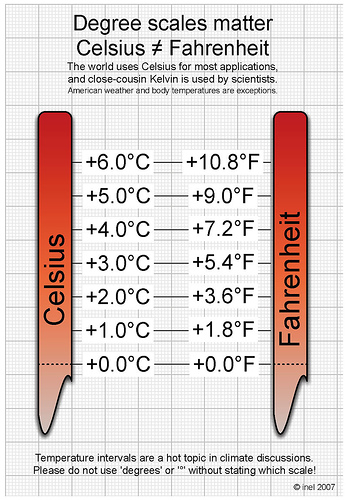 Celsius and Fahrenheit Conversions Made Simple